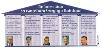 evangelikale-bewegungen_kle